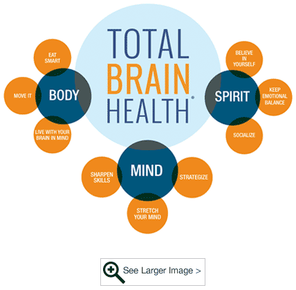Total Brain Health Blueprint